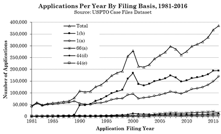 Title: Applications Per Year